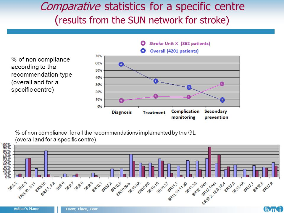 Angelo Nuzzo IIT@SEMM, Milan, 2011 Event, Place, Year Authors Name Comparative statistics for a specific centre ( results from the SUN network for stroke) % of non compliance according to the recommendation type (overall and for a specific centre) % of non compliance for all the recommendations implemented by the GL (overall and for a specific centre)