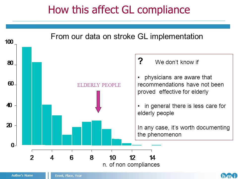 Angelo Nuzzo IIT@SEMM, Milan, 2011 Event, Place, Year Authors Name How this affect GL compliance ELDERLY PEOPLE n.