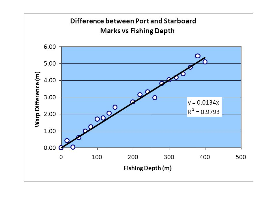 Difference between Port and Starboard Marks vs Fishing Depth y = 0.0134x R 2 = 0.9793 0.00 1.00 2.00 3.00 4.00 5.00 6.00 0100200300400500 Fishing Depth (m) Warp Difference (m)