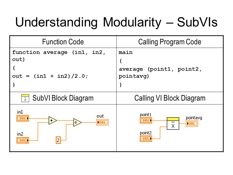 Function CodeCalling Program Code function average (in1, in2, out) { out = (in1 + in2)/2.0; } main { average (point1, point2, pointavg) } SubVI Block DiagramCalling VI Block Diagram