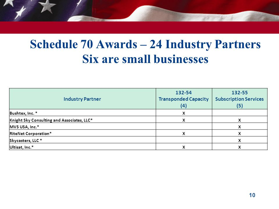 Schedule 70 Awards – 24 Industry Partners Six are small businesses 10 Industry Partner 132-54 Transponded Capacity (4) 132-55 Subscription Services (5