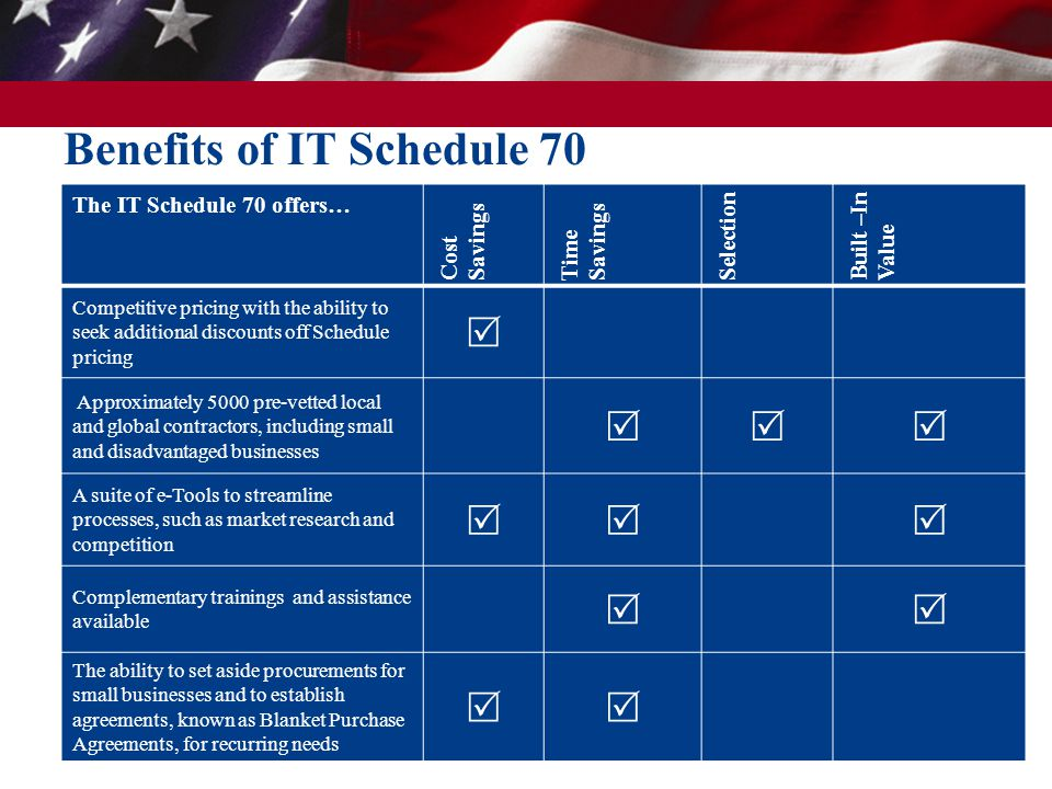 Benefits of IT Schedule 70 The IT Schedule 70 offers… Cost Savings Time Savings Selection Built –In Value Competitive pricing with the ability to seek