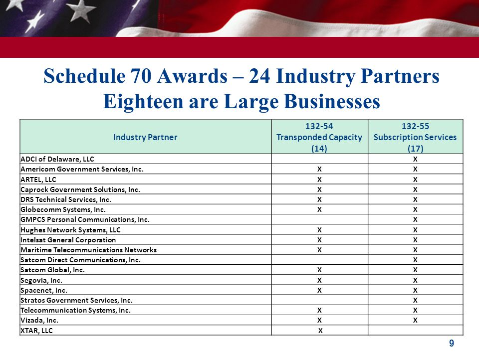 Schedule 70 Awards – 24 Industry Partners Eighteen are Large Businesses 9 Industry Partner 132-54 Transponded Capacity (14) 132-55 Subscription Servic