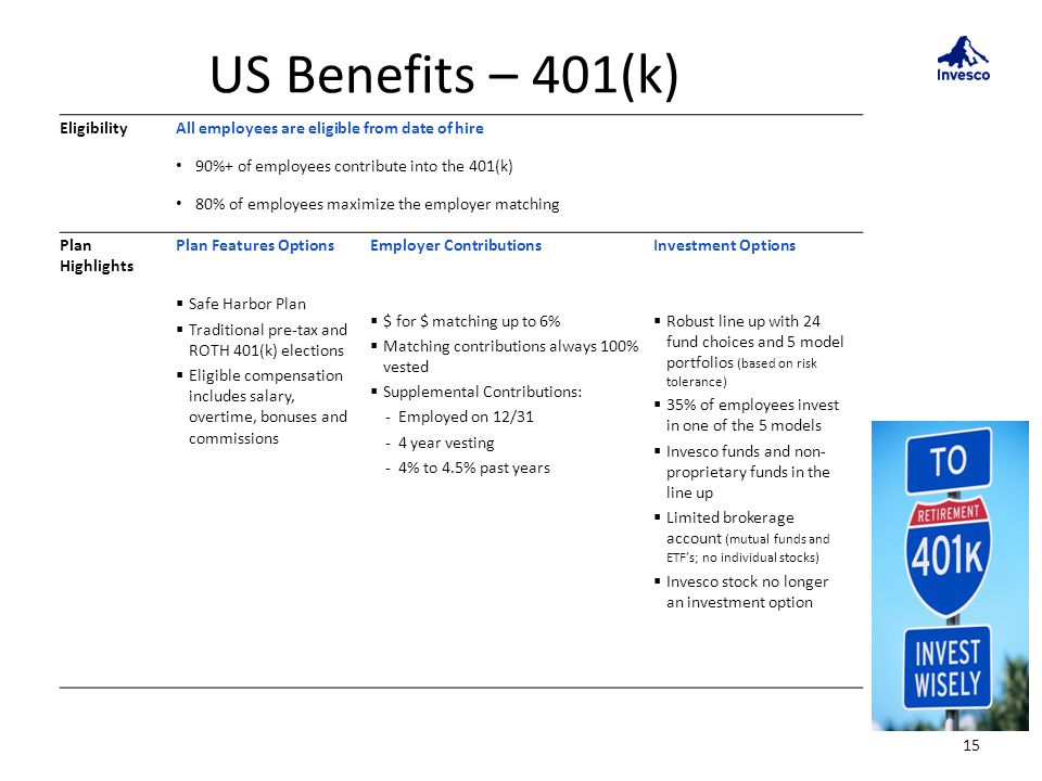 US Benefits – 401(k) 15 EligibilityAll employees are eligible from date of hire 90%+ of employees contribute into the 401(k) 80% of employees maximize the employer matching Plan Highlights Plan Features Options Safe Harbor Plan Traditional pre-tax and ROTH 401(k) elections Eligible compensation includes salary, overtime, bonuses and commissions Employer Contributions $ for $ matching up to 6% Matching contributions always 100% vested Supplemental Contributions: - Employed on 12/31 - 4 year vesting - 4% to 4.5% past years Investment Options Robust line up with 24 fund choices and 5 model portfolios (based on risk tolerance) 35% of employees invest in one of the 5 models Invesco funds and non- proprietary funds in the line up Limited brokerage account (mutual funds and ETFs; no individual stocks) Invesco stock no longer an investment option