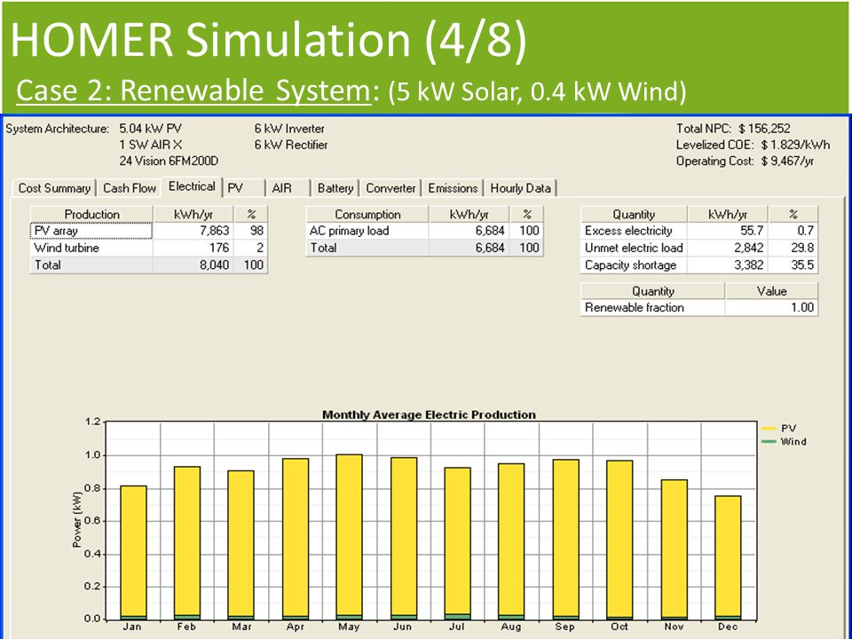 HOMER Simulation (4/8) Case 2: Renewable System: (5 kW Solar, 0.4 kW Wind)