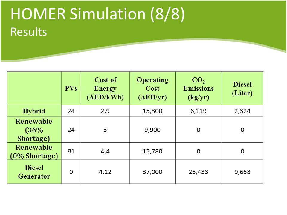 HOMER Simulation (8/8) Results PVs Cost of Energy (AED/kWh) Operating Cost (AED/yr) CO 2 Emissions (kg/yr) Diesel (Liter) Hybrid ,3006,1192,324 Renewable (36% Shortage) 2439,90000 Renewable (0% Shortage) ,78000 Diesel Generator ,00025,4339,658