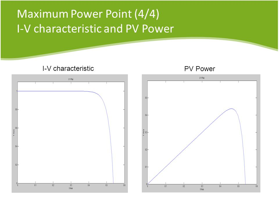 Maximum Power Point (4/4) I-V characteristic and PV Power I-V characteristic PV Power