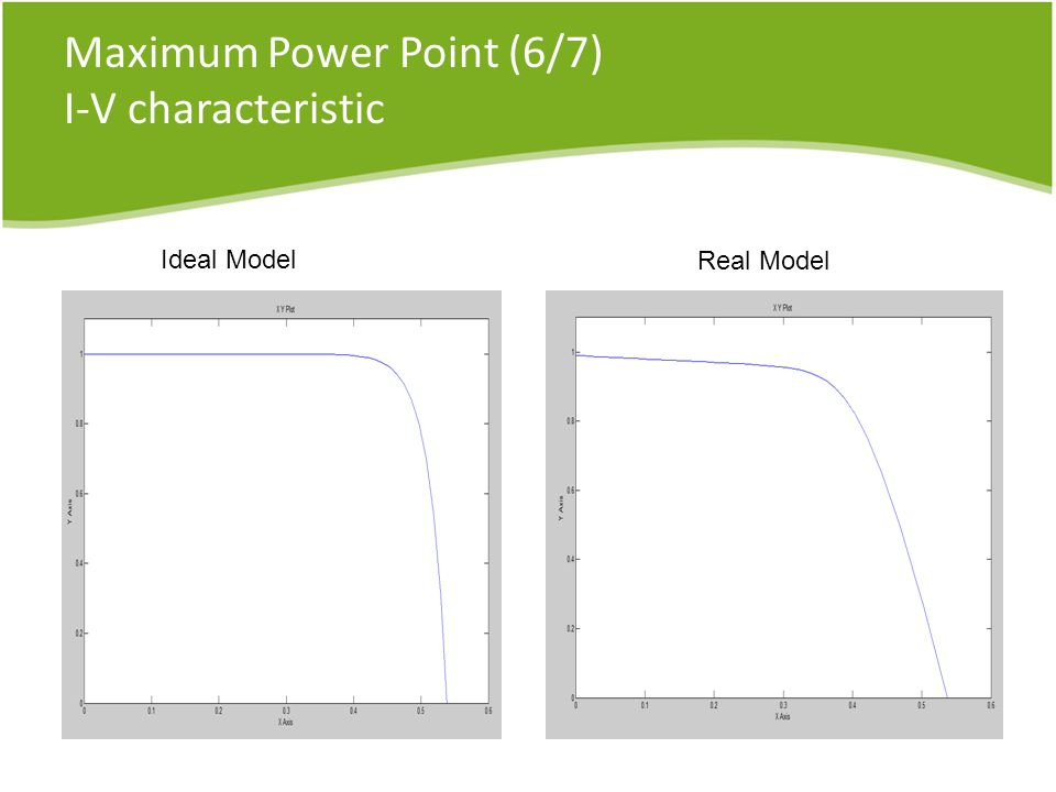 Maximum Power Point (6/7) I-V characteristic Ideal Model Real Model