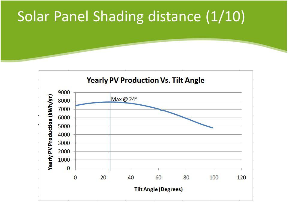 Solar Panel Shading distance (1/10)