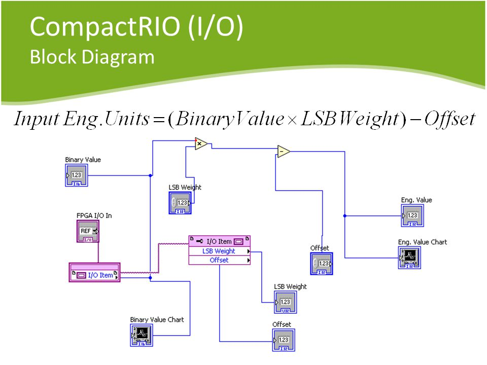 CompactRIO (I/O) Block Diagram