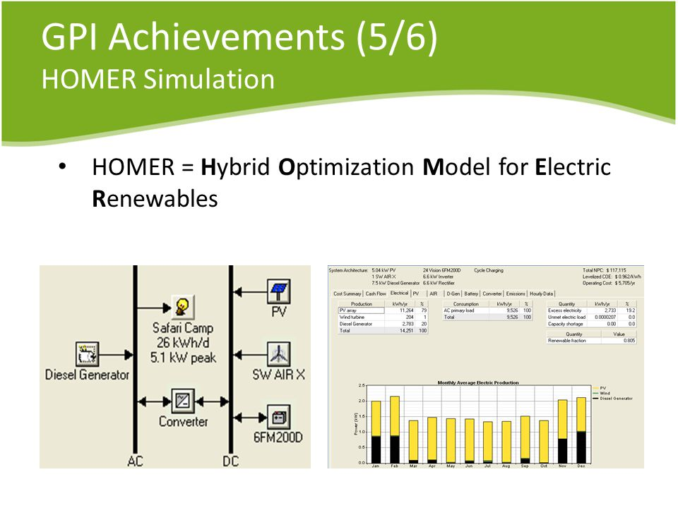 GPI Achievements (5/6) HOMER Simulation HOMER = Hybrid Optimization Model for Electric Renewables