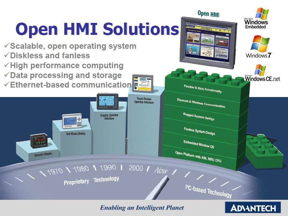 Open HMI operates with a scalable, open operating system.
