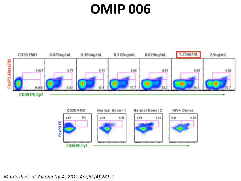 OMIP 006 Murdoch et. al. Cytometry A. 2012 Apr;81(4):281-3