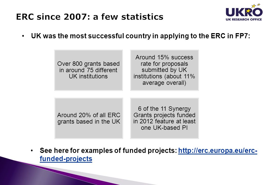 UK was the most successful country in applying to the ERC in FP7: Over 800 grants based in around 75 different UK institutions Around 15% success rate for proposals submitted by UK institutions (about 11% average overall) Around 20% of all ERC grants based in the UK 6 of the 11 Synergy Grants projects funded in 2012 feature at least one UK-based PI See here for examples of funded projects: http://erc.europa.eu/erc- funded-projectshttp://erc.europa.eu/erc- funded-projects