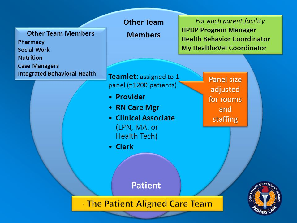 Other Team Members Teamlet: assigned to 1 panel (±1200 patients) Provider RN Care Mgr Clinical Associate (LPN, MA, or Health Tech) Clerk Patient Panel size adjusted for rooms and staffing For each parent facility HPDP Program Manager Health Behavior Coordinator My HealtheVet Coordinator For each parent facility HPDP Program Manager Health Behavior Coordinator My HealtheVet Coordinator Other Team Members Pharmacy Social Work Nutrition Case Managers Integrated Behavioral Health Other Team Members Pharmacy Social Work Nutrition Case Managers Integrated Behavioral Health
