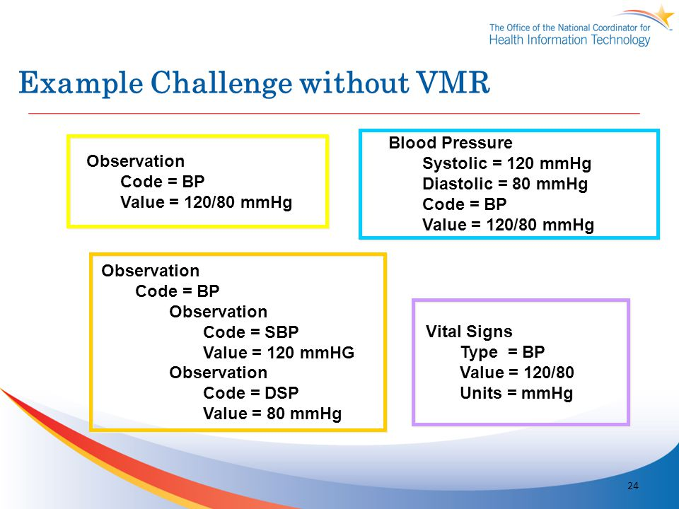 Example Challenge without VMR Observation Code = BP Value = 120/80 mmHg Blood Pressure Systolic = 120 mmHg Diastolic = 80 mmHg Code = BP Value = 120/8