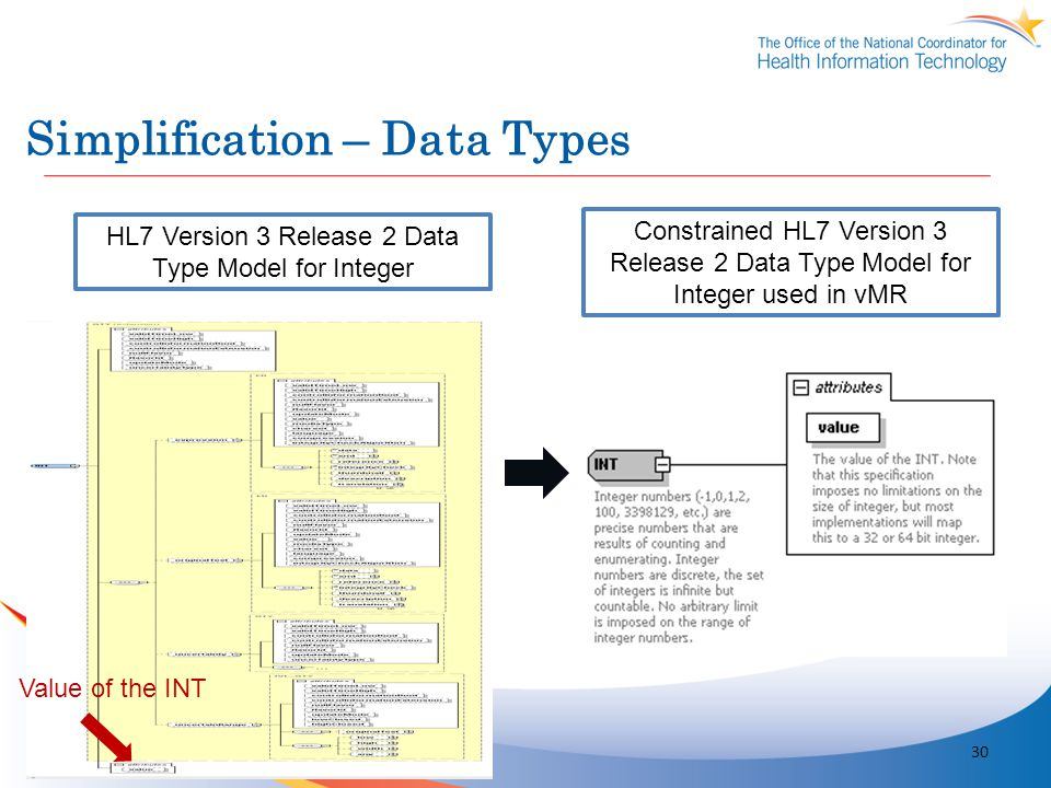 Simplification – Data Types HL7 Version 3 Release 2 Data Type Model for Integer Constrained HL7 Version 3 Release 2 Data Type Model for Integer used i