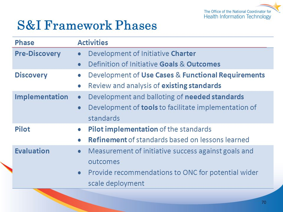 S&I Framework Phases PhaseActivities Pre-Discovery Development of Initiative Charter Definition of Initiative Goals & Outcomes Discovery Development o
