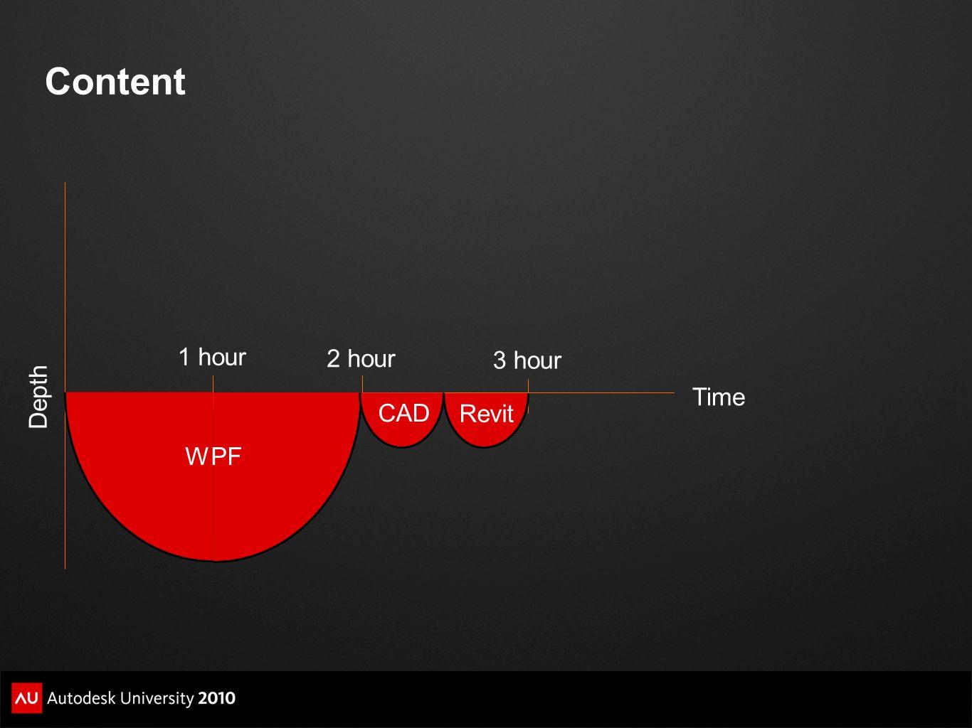 Content Depth Time 1 hour 3 hour 2 hour WPF Revit CAD