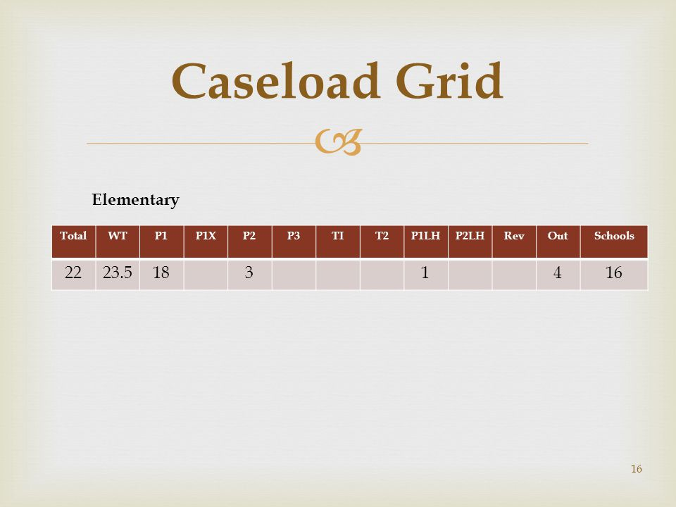 Caseload Grid TotalWTP1P1XP2P3TIT2P1LHP2LHRevOutSchools 2223.51831416 Elementary 16