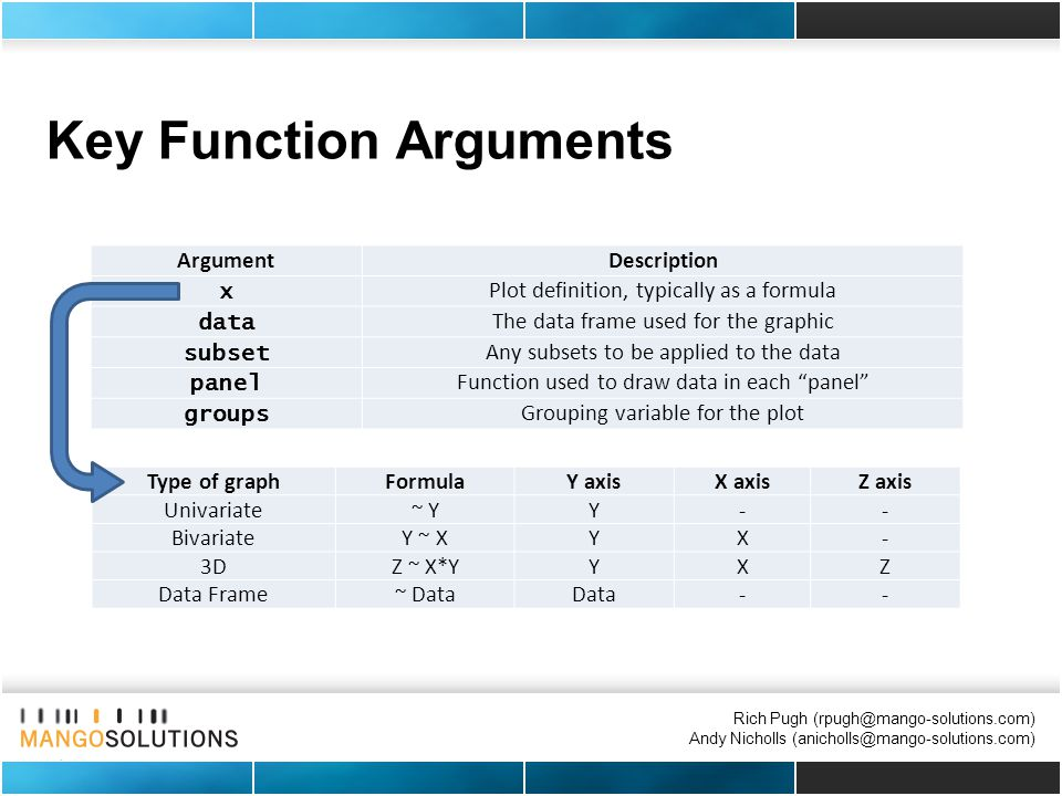 Rich Pugh (rpugh@mango-solutions.com) Andy Nicholls (anicholls@mango-solutions.com) Key Function Arguments ArgumentDescription x Plot definition, typically as a formula data The data frame used for the graphic subset Any subsets to be applied to the data panel Function used to draw data in each panel groups Grouping variable for the plot Type of graphFormulaY axisX axisZ axis Univariate~ YY-- BivariateY ~ XYX- 3DZ ~ X*YYXZ Data Frame~ DataData--