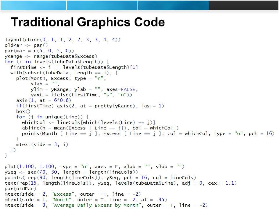 Rich Pugh (rpugh@mango-solutions.com) Andy Nicholls (anicholls@mango-solutions.com) Traditional Graphics Code