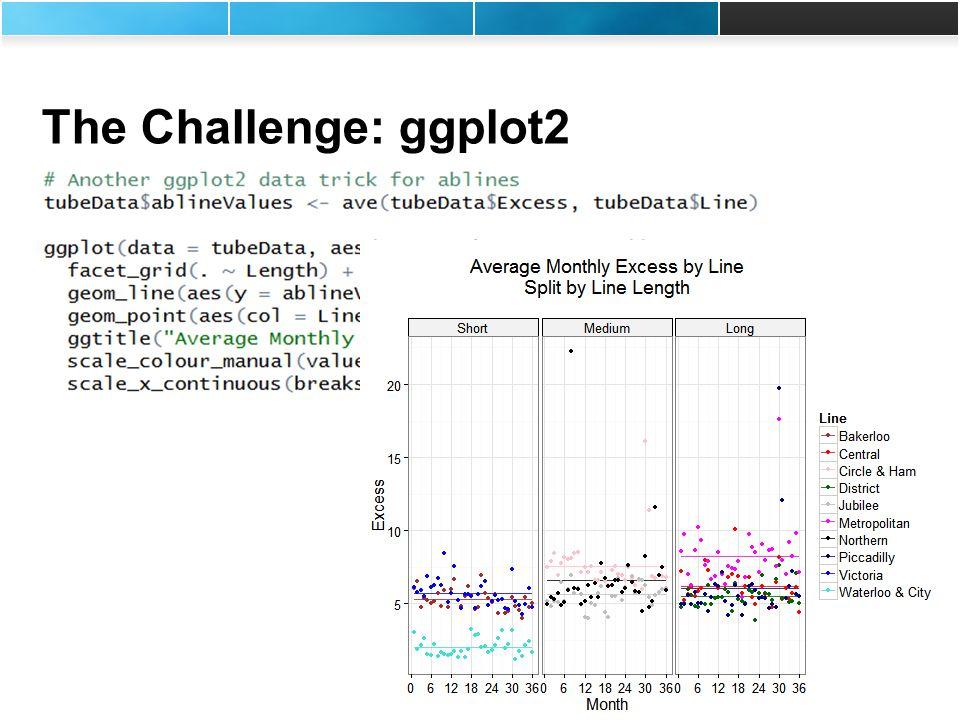 Rich Pugh (rpugh@mango-solutions.com) Andy Nicholls (anicholls@mango-solutions.com) The Challenge: ggplot2