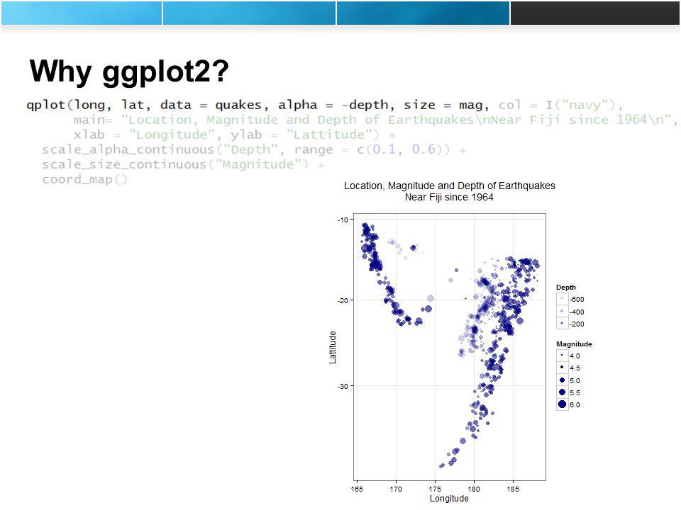 Rich Pugh (rpugh@mango-solutions.com) Andy Nicholls (anicholls@mango-solutions.com) Why ggplot2?