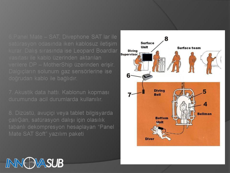 6.Panel Mate – SAT, Divephone SAT lar ile satürasyon odasında iken kablosuz iletişim kurar.