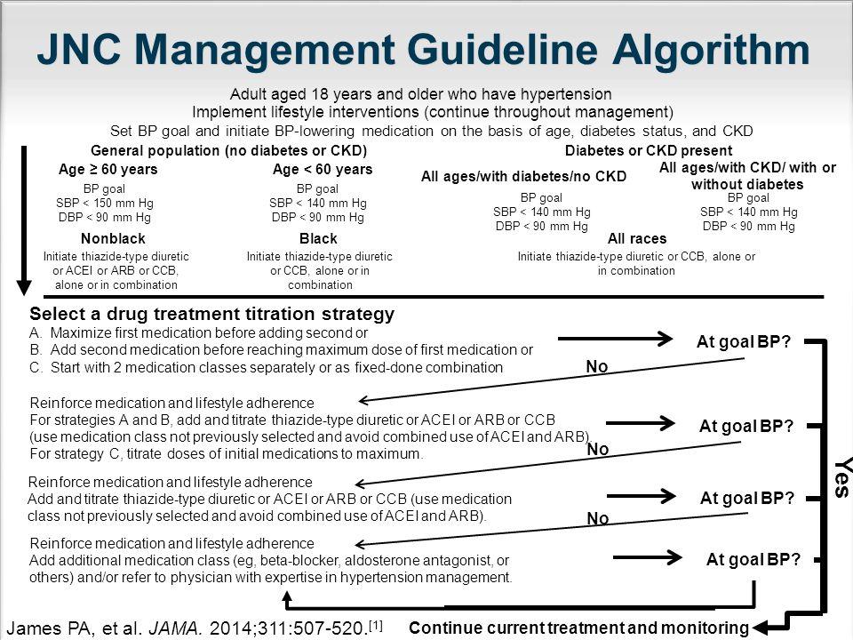 JNC Management Guideline Algorithm James PA, et al.