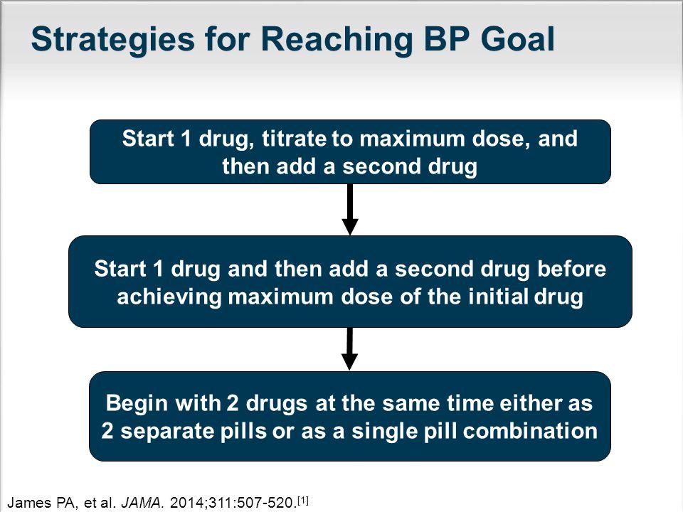 Strategies for Reaching BP Goal James PA, et al.JAMA.