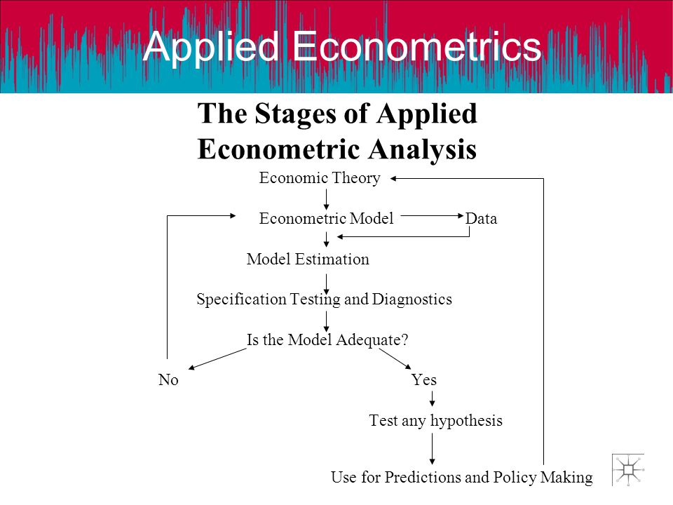 Applied Econometrics The Stages of Applied Econometric Analysis Economic Theory Econometric Model Data Model Estimation Specification Testing and Diag