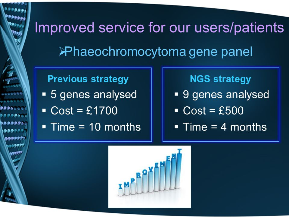 Improved service for our users/patients Previous strategy 5 genes analysed Cost = £1700 Time = 10 months NGS strategy 9 genes analysed Cost = £500 Tim