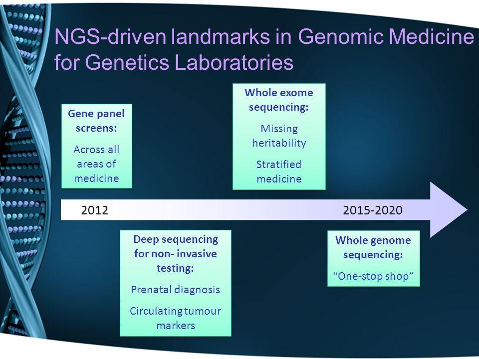 NGS-driven landmarks in Genomic Medicine for Genetics Laboratories 2012 Gene panel screens: Across all areas of medicine Gene panel screens: Across al