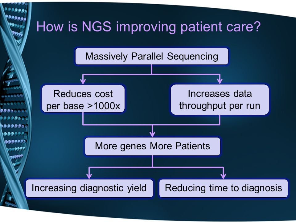Challenges of NGS implementation Technology is demanding, relatively new & evolving Few standard protocols/Limited agreed best practise All new NGS workflows require significant validation Fit for purpose Best possible quality Specialist equipment and data storage requirements Trained workforce: Bioinformatics skills required for data analysis Clinical interpretation of base changes