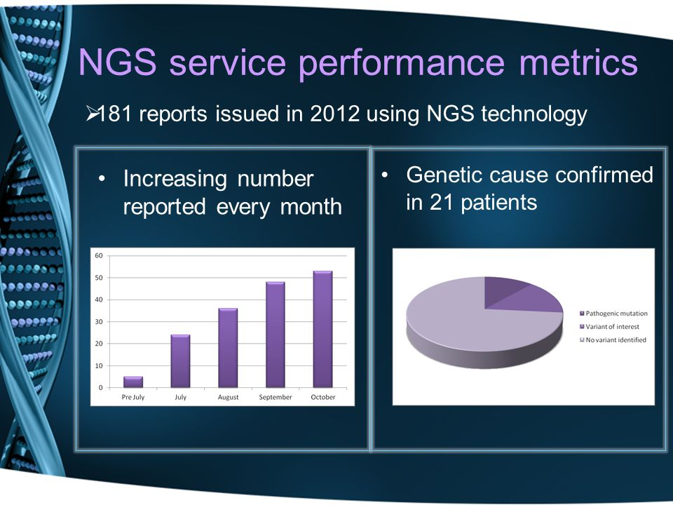 NGS service performance metrics Increasing number reported every month Genetic cause confirmed in 21 patients 181 reports issued in 2012 using NGS tec