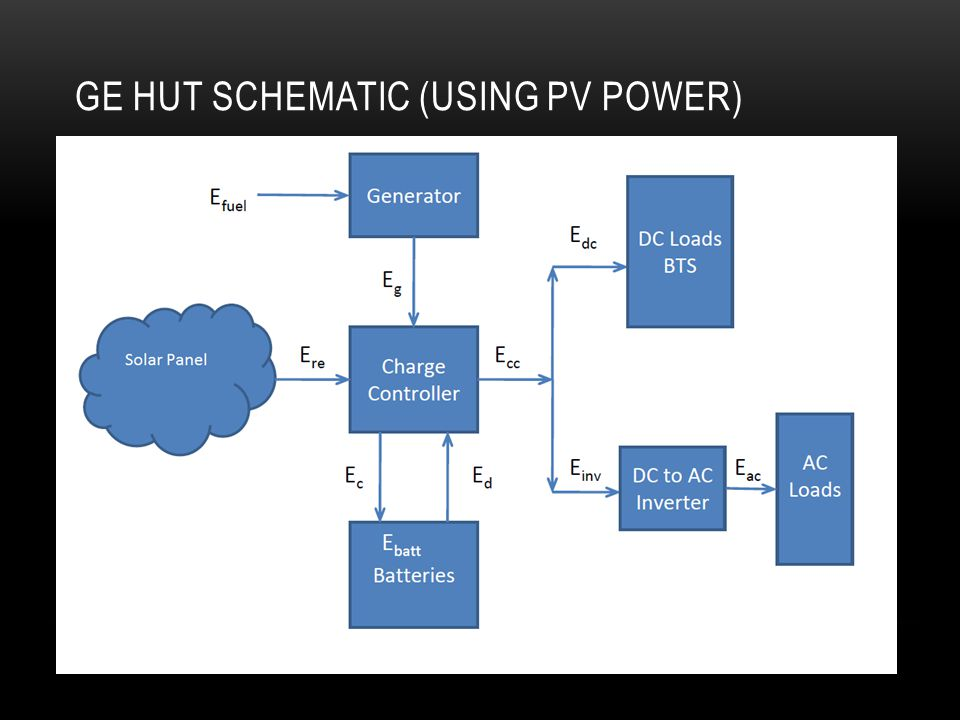 GE HUT SCHEMATIC (USING PV POWER)