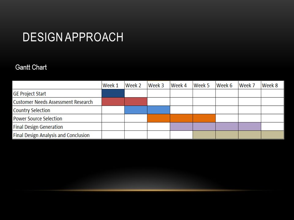 DESIGN APPROACH Gantt Chart