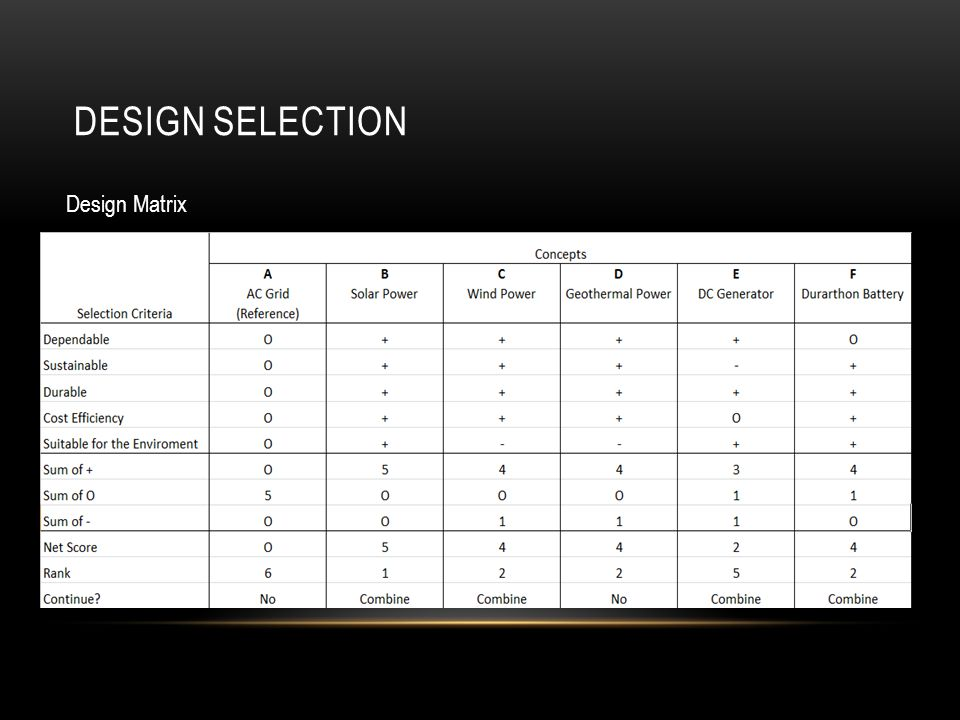 DESIGN SELECTION Design Matrix