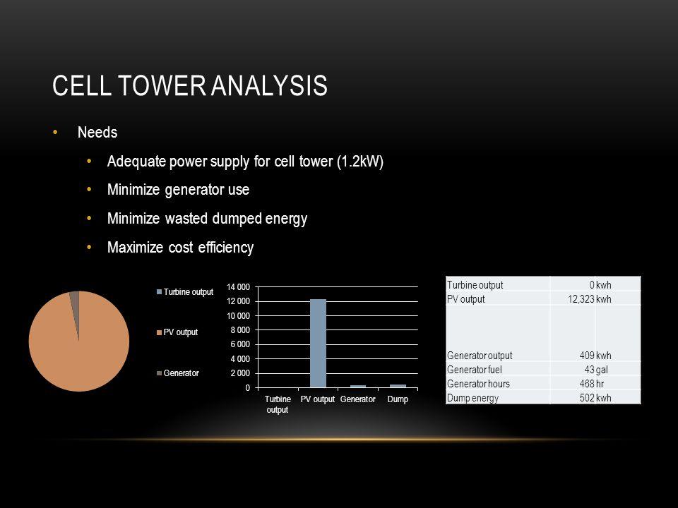 BASE STATION SOLUTION 6.5 kW Solar Panel GE Durathon Battery A2 – 24.8 kWh Diesel Generator