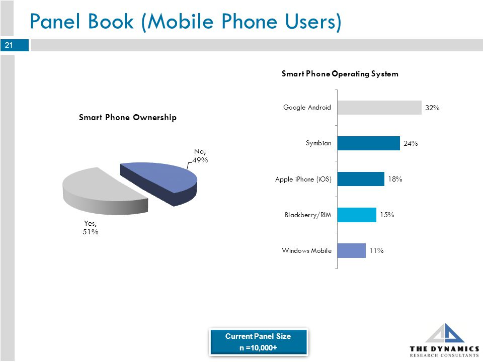 Panel Book (Mobile Phone Users) Current Panel Size n =10,000+ Current Panel Size n =10,000+ 21