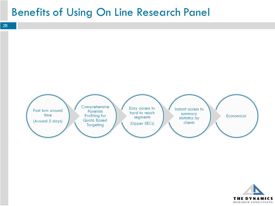 Benefits of Using On Line Research Panel Economical Instant access to summary statistics by clients Easy access to hard to reach segments (Upper SECs) Comprehensive Panelists Profiling for Quota Based Targeting Fast turn around time (Around 5 days) 28