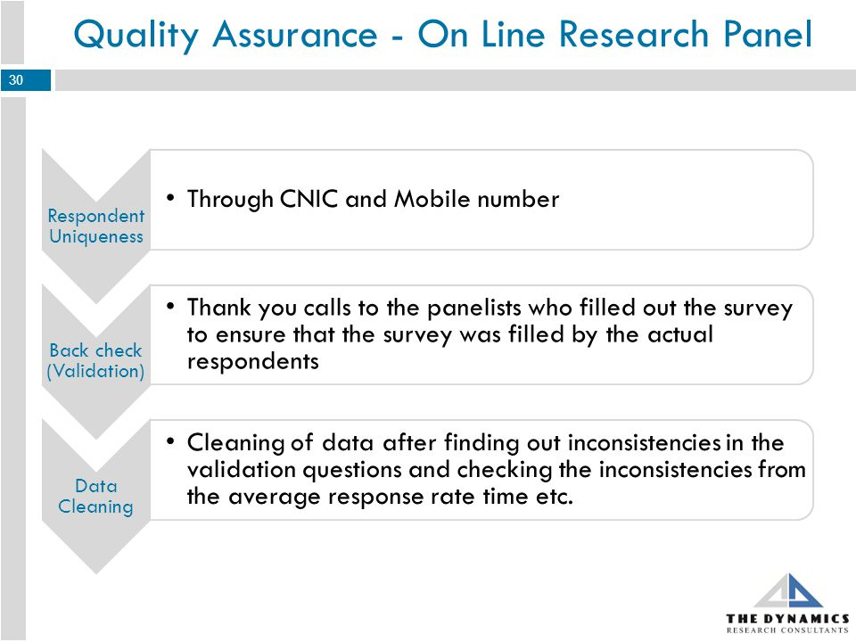 Quality Assurance - On Line Research Panel Respondent Uniqueness Through CNIC and Mobile number Back check (Validation) Thank you calls to the panelists who filled out the survey to ensure that the survey was filled by the actual respondents Data Cleaning Cleaning of data after finding out inconsistencies in the validation questions and checking the inconsistencies from the average response rate time etc.