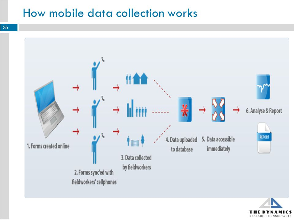 How mobile data collection works 35