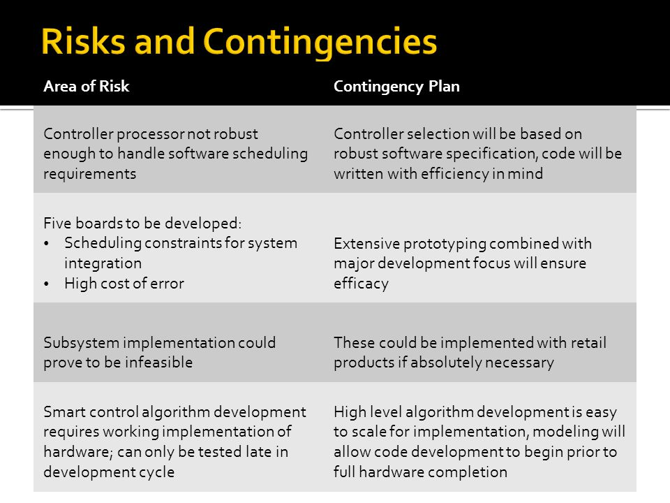 Area of RiskContingency Plan Controller processor not robust enough to handle software scheduling requirements Controller selection will be based on robust software specification, code will be written with efficiency in mind Five boards to be developed: Scheduling constraints for system integration High cost of error Extensive prototyping combined with major development focus will ensure efficacy Subsystem implementation could prove to be infeasible These could be implemented with retail products if absolutely necessary Smart control algorithm development requires working implementation of hardware; can only be tested late in development cycle High level algorithm development is easy to scale for implementation, modeling will allow code development to begin prior to full hardware completion