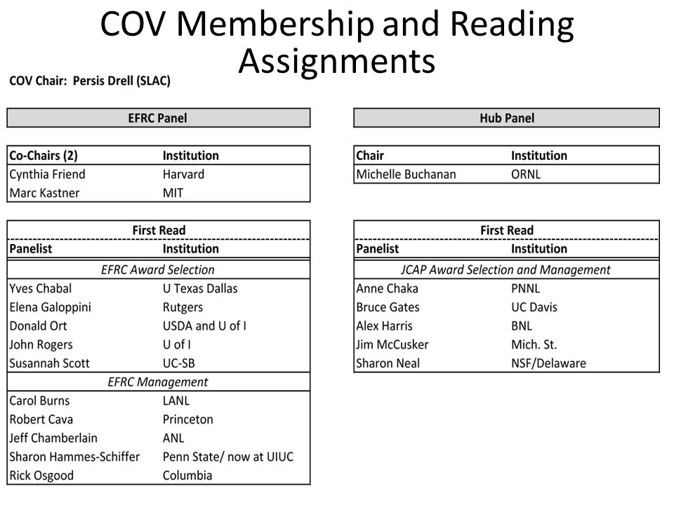 Review Panel COV Membership and Reading Assignments