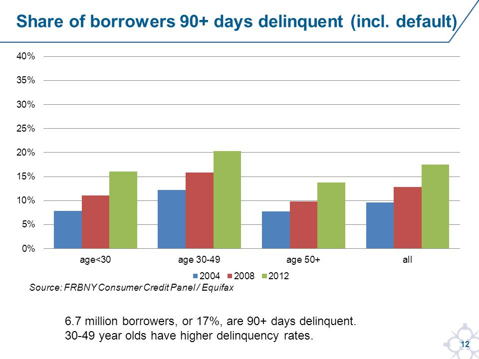 12 6.7 million borrowers, or 17%, are 90+ days delinquent.