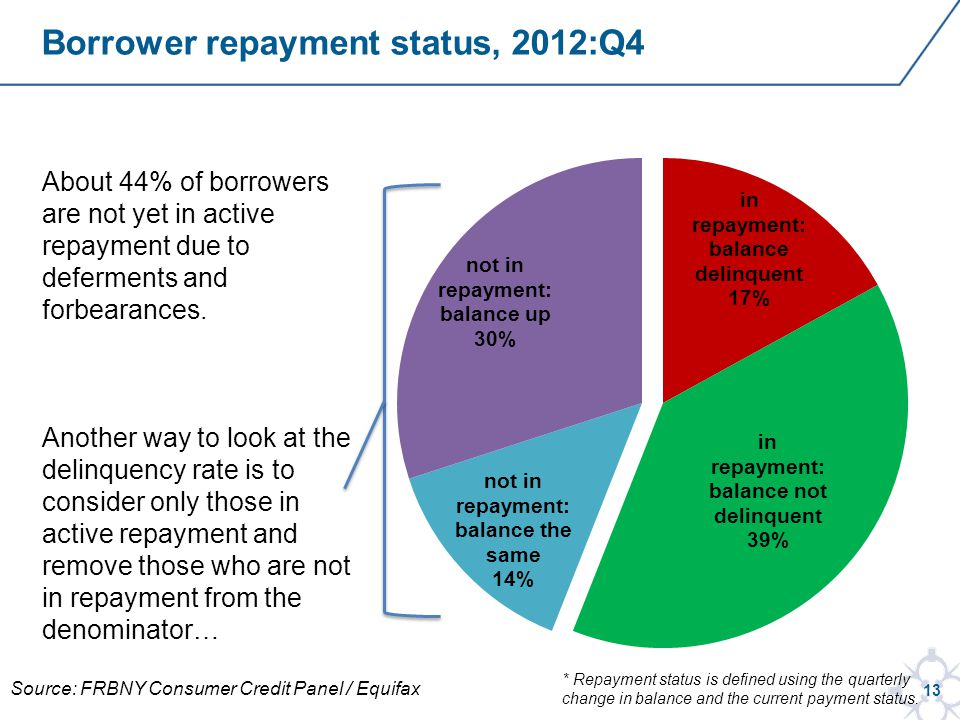 13 Borrower repayment status, 2012:Q4 About 44% of borrowers are not yet in active repayment due to deferments and forbearances.