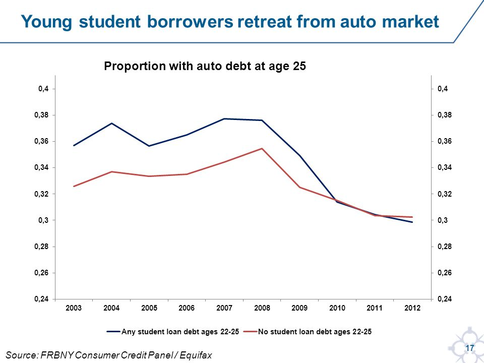 17 Young student borrowers retreat from auto market Source: FRBNY Consumer Credit Panel / Equifax