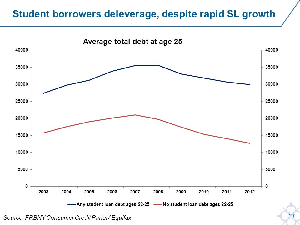 19 Student borrowers deleverage, despite rapid SL growth Source: FRBNY Consumer Credit Panel / Equifax